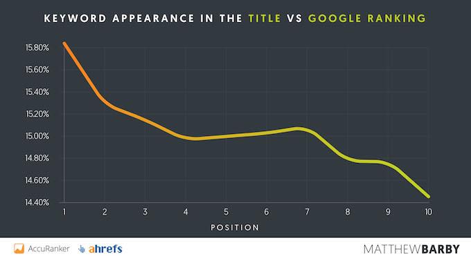 SEO Title Tags Vs Google Rankings