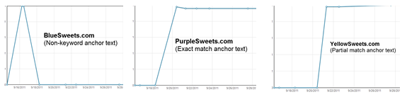 SEO Anchor Text Testing Results