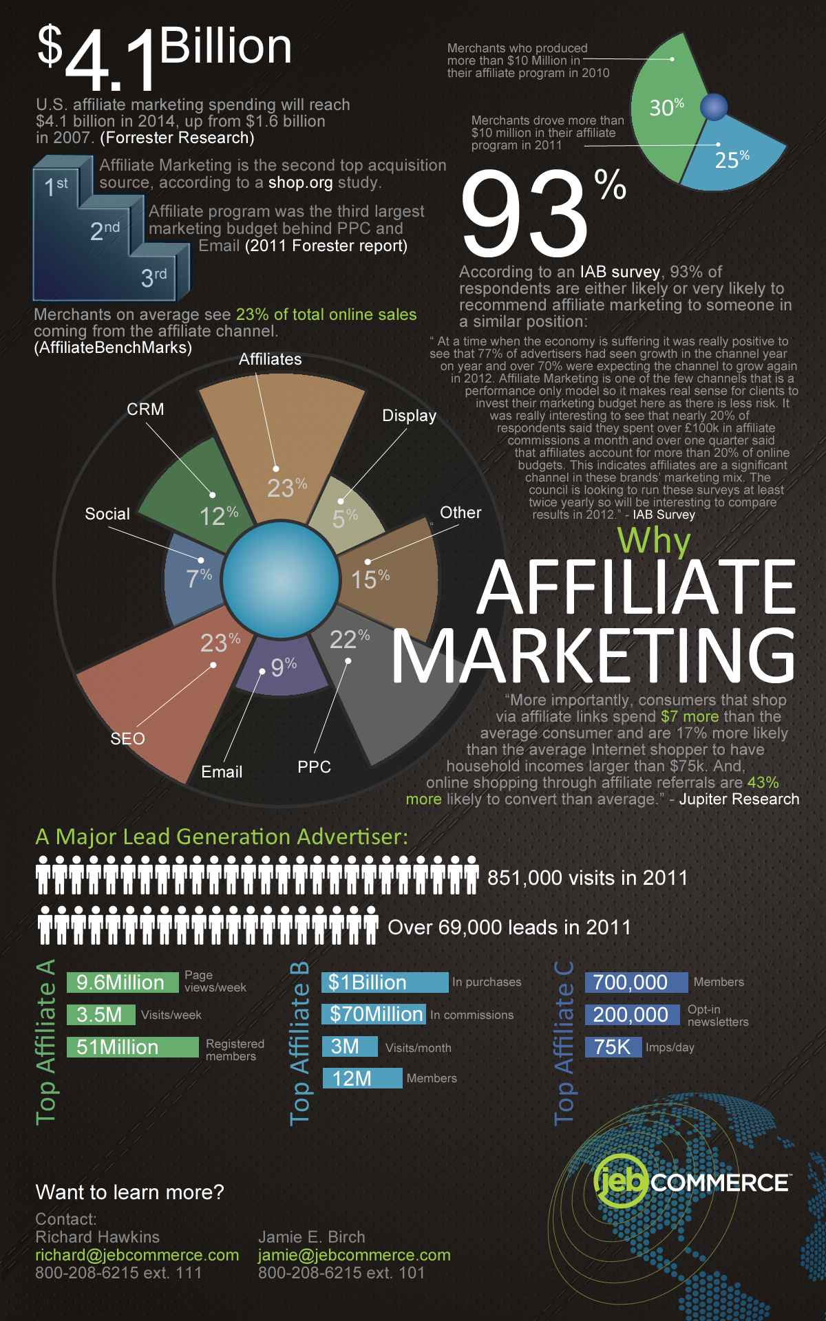 Affiliate Marketing Industry