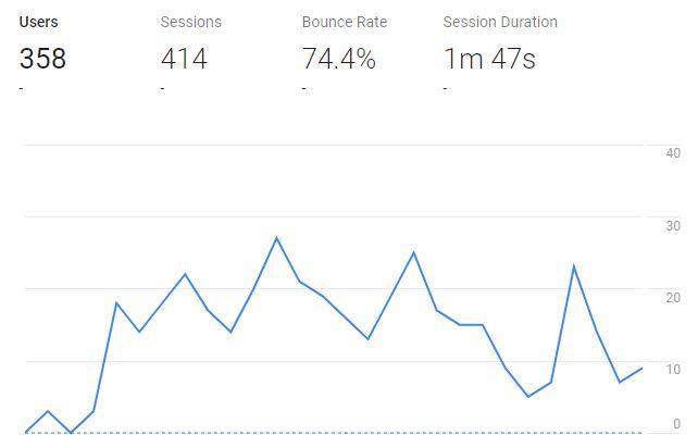 Make Money Online Google Analytics