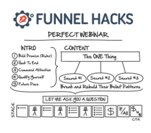 Affiliate Marketing ClicFunnels Perfect Webinar