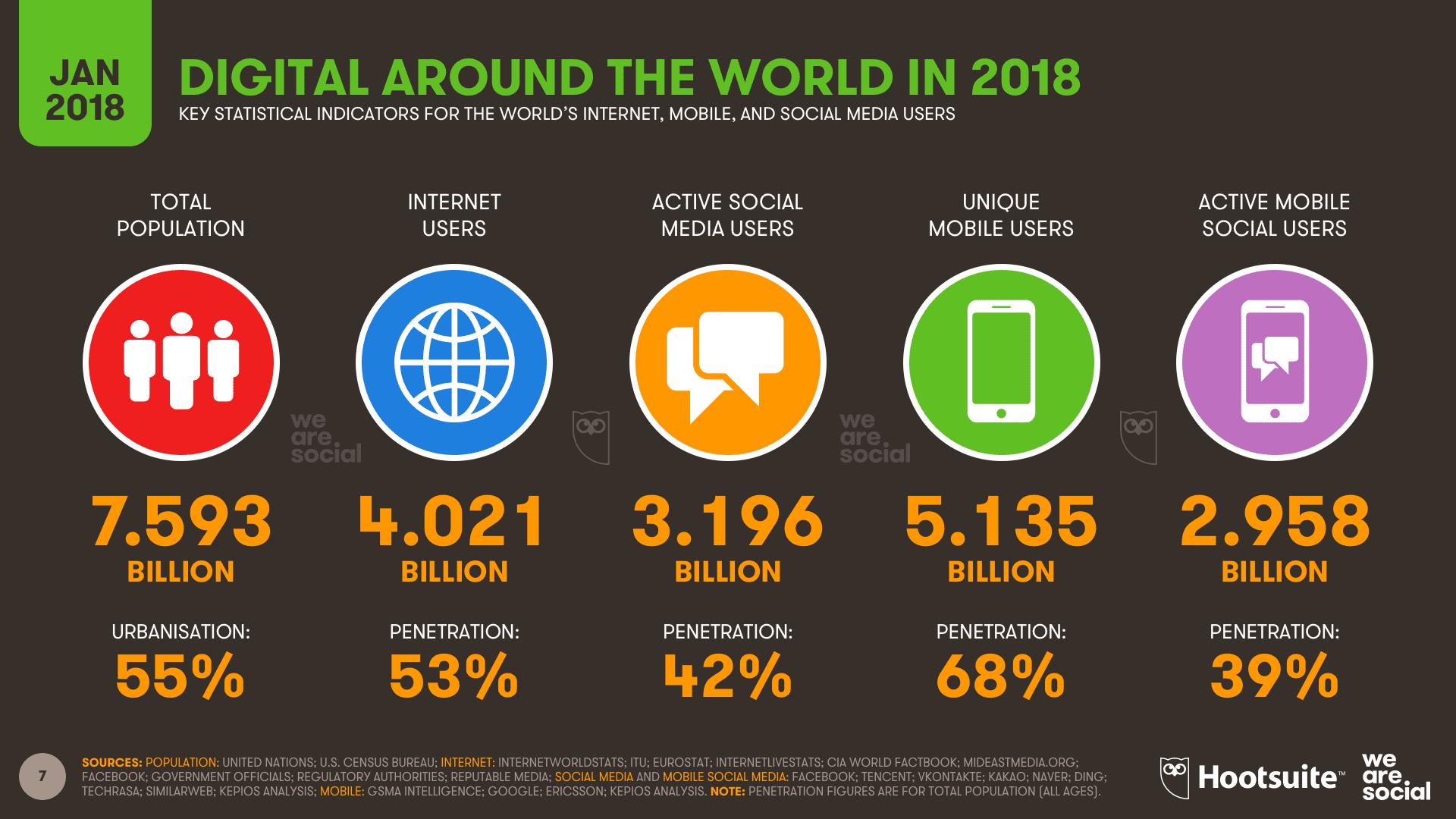 Affiliate Marketing Social Media Usage Stats