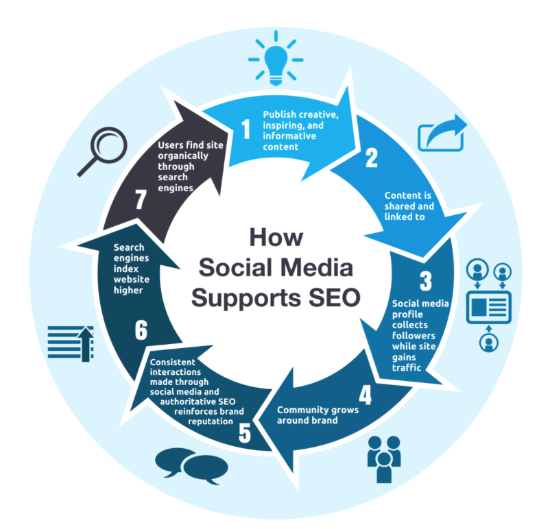 Affiliate Marketing How Social Media Suports SEO
