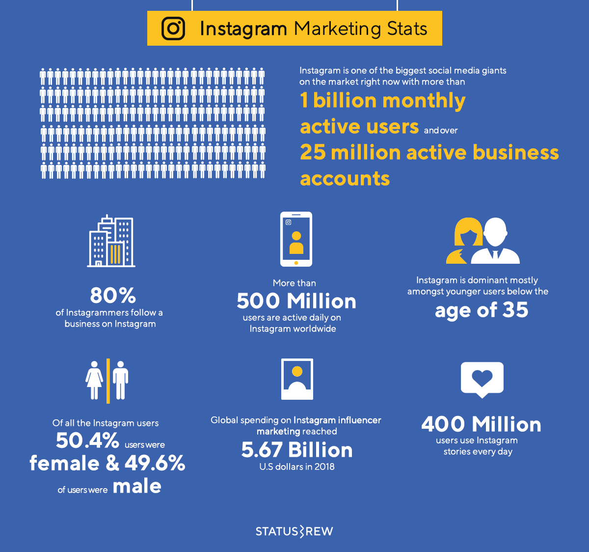 Affiliate Marketing Instagram Key Facts