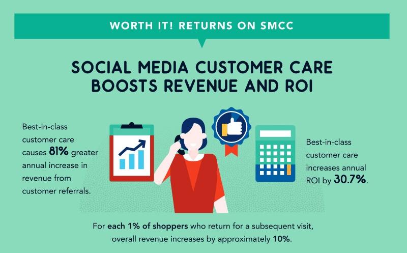 Affiliate Marketing Social Media Enhances Customer Relationships