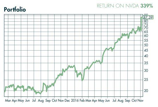 Make Money Online Technology Profits Confidential NVDA Profit Returns