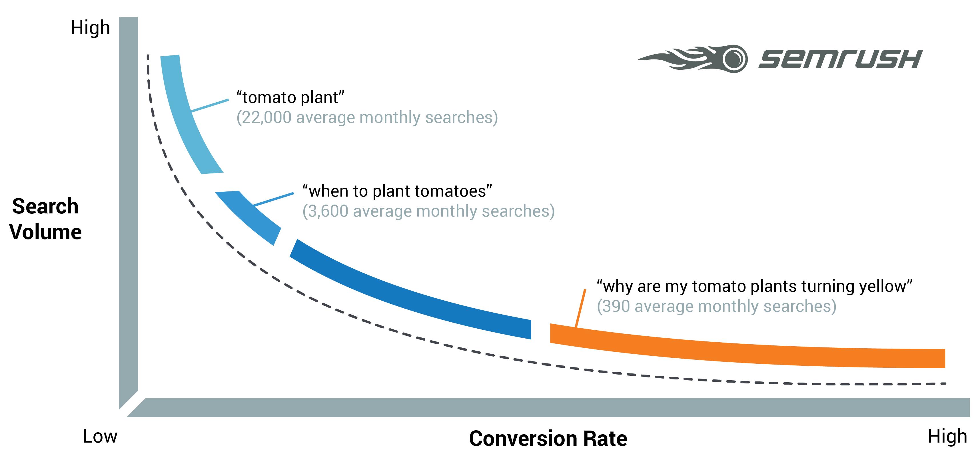 Affiliate Marketing SEO Hacks Long Tail Keywords