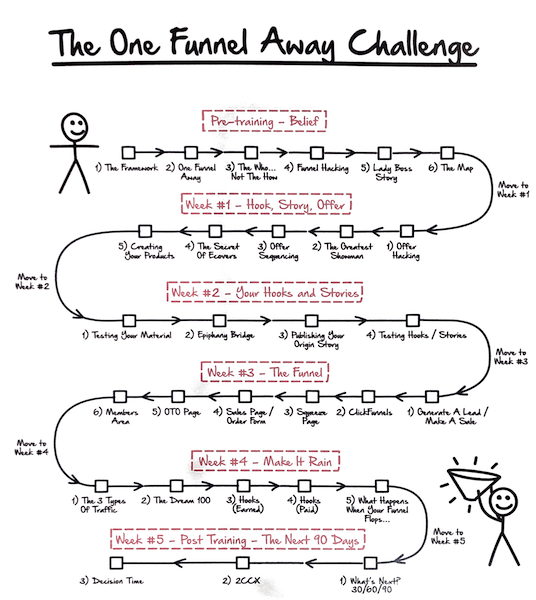 Affiliate Marketing ClickFunnels One Funnel Away Challenge Map