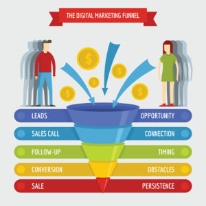 ClickFunnels Platinum Review What Is A Sales Funnel