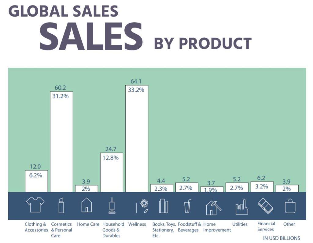 Network Marketin Secrets Review MLM World Industry Sales Breakdown