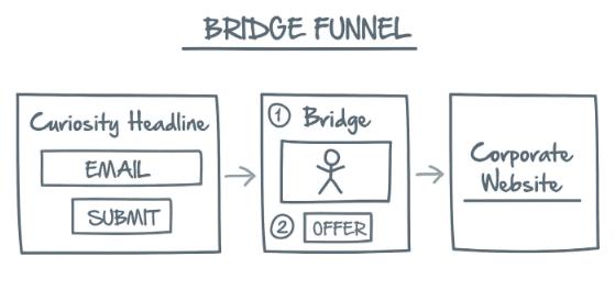 Network Marketing Secrets Lost Funnel 1 Bridge Funnel