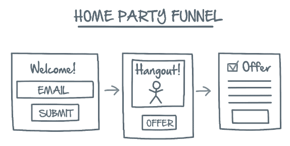 Network Marketing Secrets Lost Funnel 2 Home Party Funnel