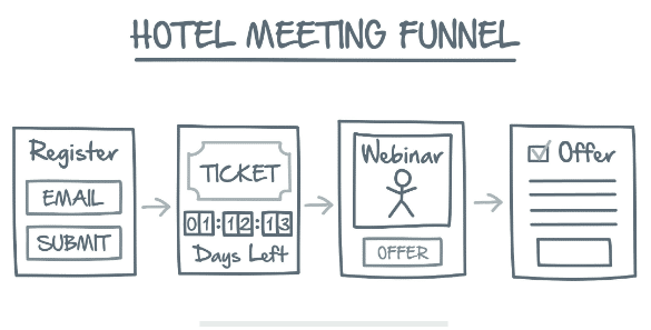 Network Marketing Secrets Lost Funnel 3 The Hotel Meeting Funnel