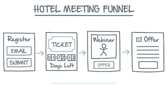 Network Marketing Secrets Lost Funnel 3 The Hotel Meeting Funnel