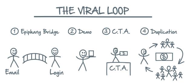 Network Marketing Secrets The Viral Loop