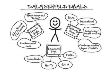 ClickFunnels DotCom Secrets Dailey Seinfeld Sequence
