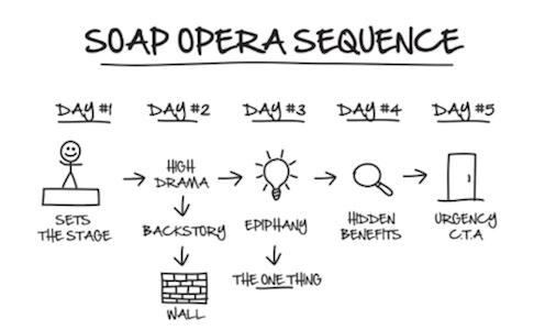 ClickFunnels DotCom Secrets Soap Opera Sequence