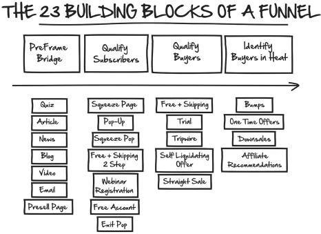 ClickFunnels DotCom Secrets The 23 Building Blocks Of A Funnel