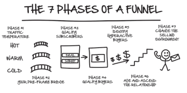 ClickFunnels DotCom Secrets The 7 Phases Of A Funnel