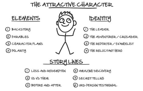 ClickFunnels DotCom Secrets The Attractive Character