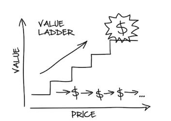 ClickFunnels DotCom Secrets Value Ladder