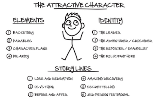 ClickFunnels Expert Secrets Section 1 The Attractive Character