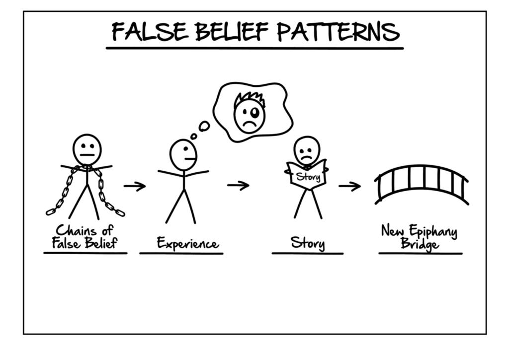 ClickFunnels Expert Secrets Section 2 False Belief Patterns