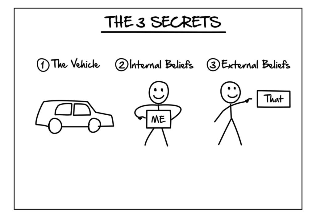 ClickFunnels Expert Secrets Section 2 The 3 Secrets