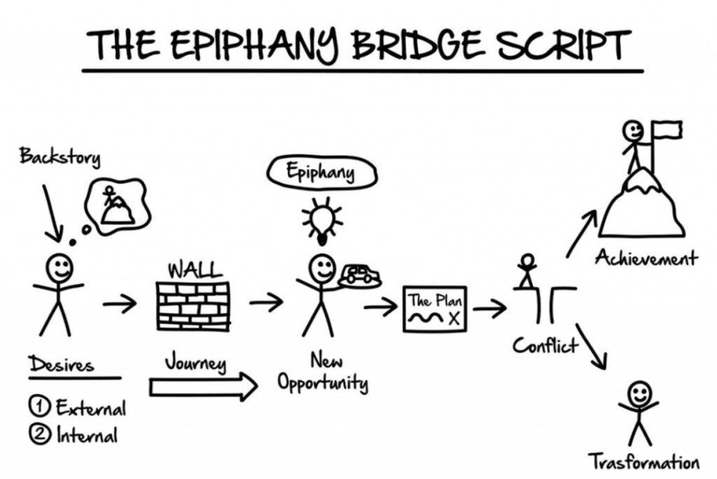 ClickFunnels Expert Secrets Section 2 The Epiphany Bridge Script
