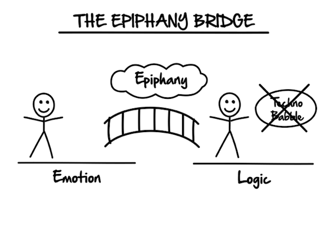 ClickFunnels Expert Secrets Section 2 The Epiphany Bridge