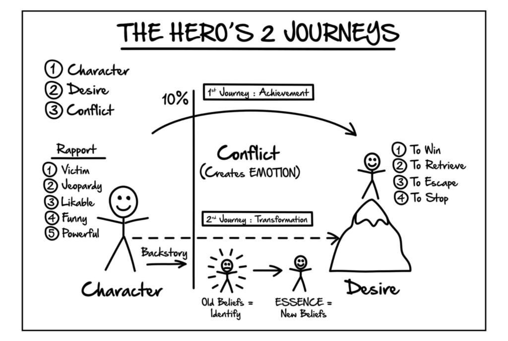 ClickFunnels Expert Secrets Section 2 The Hero's 2 Journeys