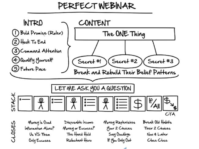 ClickFunnels Expert Secrets Section 3 Perfect Webinar