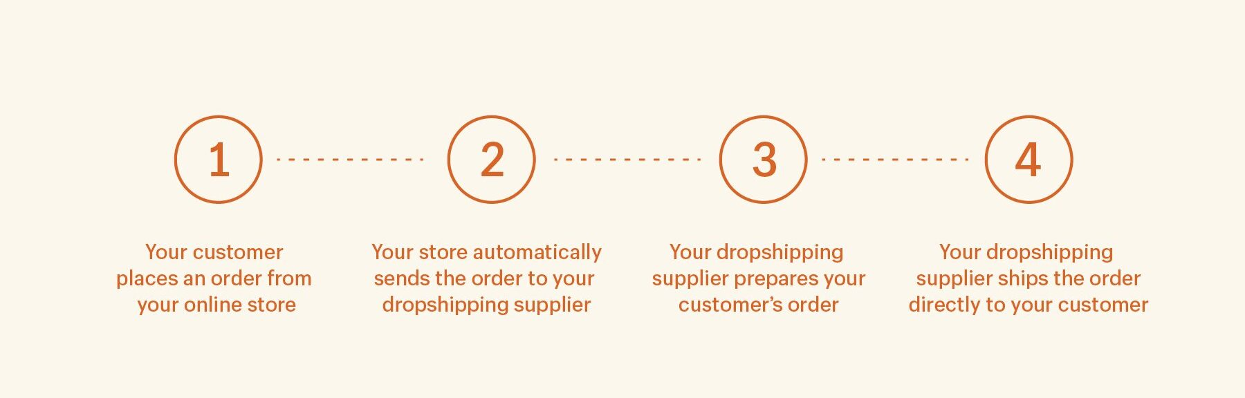 My eCom Club Dropshipping Defined By Shopify